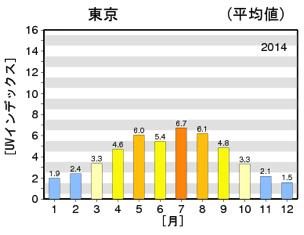 東京における日最大UVインデックス(推定値)の年間推移グラフ